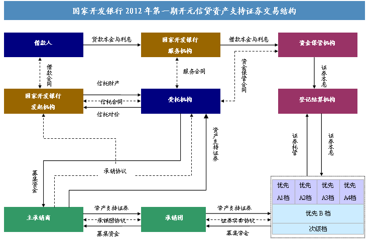 信贷资产证券化产品结构要简单明晰